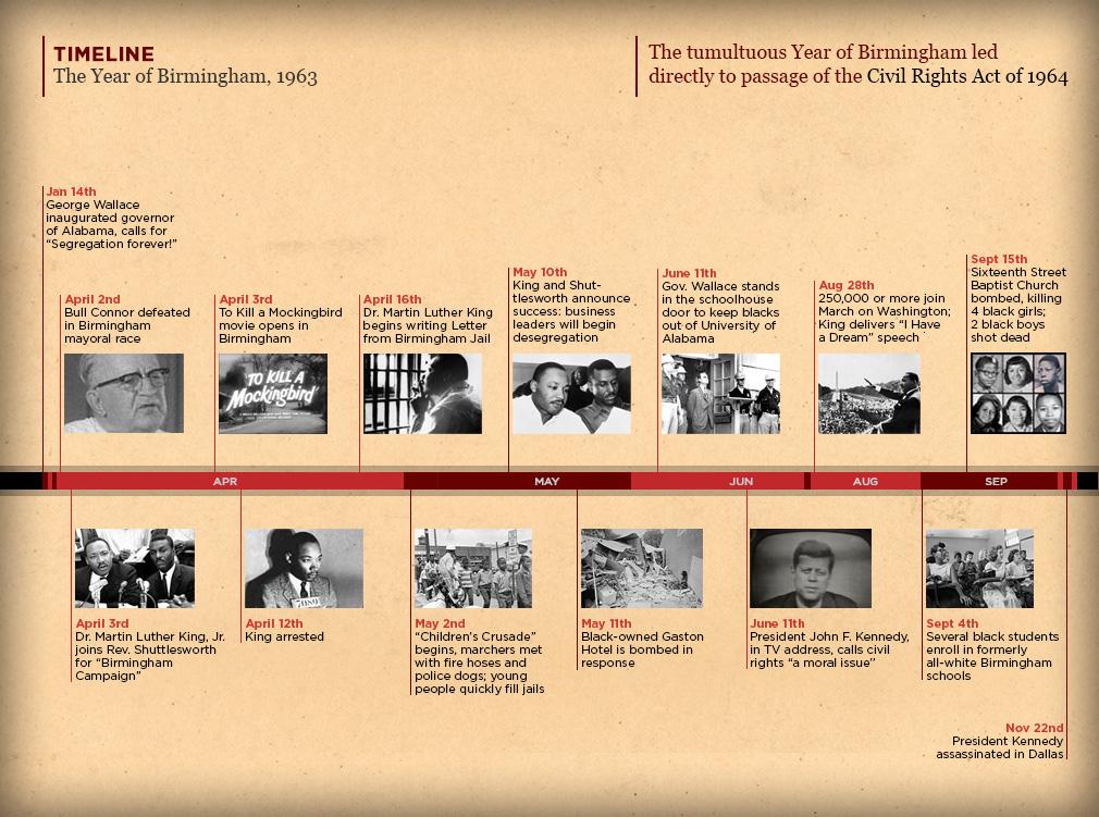 1963 Timeline | Kids In Birmingham 1963